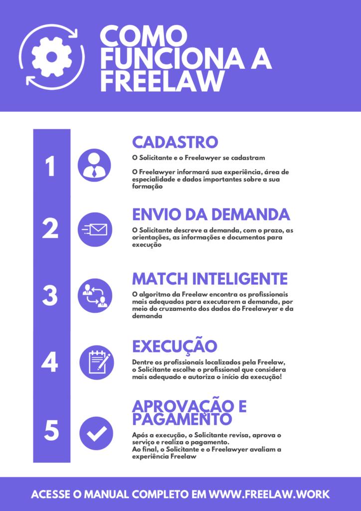 Artigo: Advogado especialista. Dicas práticas para utilizar a Freelaw da melhor forma. Foto de uma mulher utilizando o computador. Foto: como funciona a Freelaw?